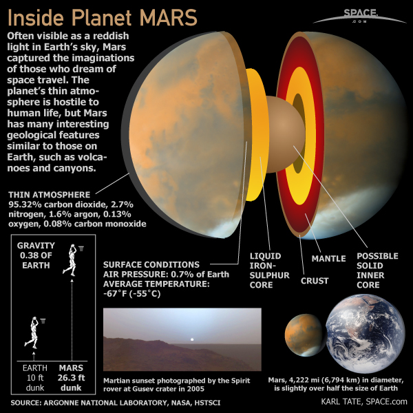 Inside Planet Mars (Infographic)