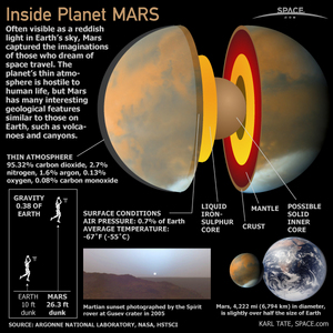 "The planet Mars is the fourth planet from the sun and named after the Roman God of War and is also called the Red Planet.<a href=""http://www.space.com/60-inside-planet-mars-infographic.html"">See what makes Mars tick with this Space.com infographic looking inside the Red Planet</a>."