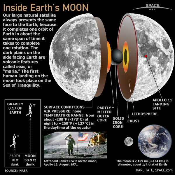 Inside Earth's Moon (Infographic)