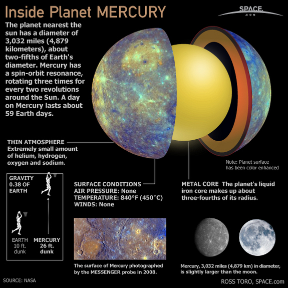 Mercury is the closest planet to the sun and has a thin atmosphere, no air pressure and an extremely high temperature. Take a look inside the planet.