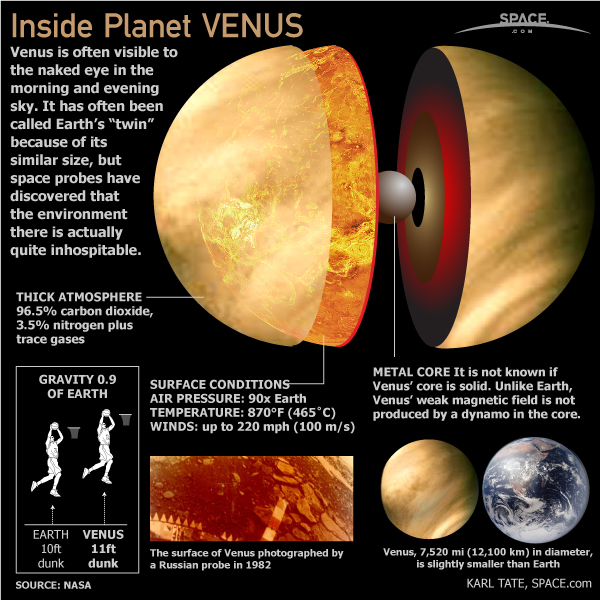 Inside the Planet Venus (Infographic)