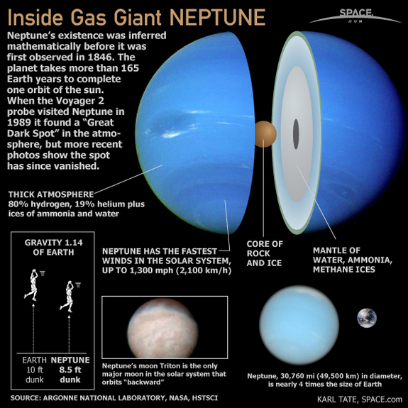 Take a look inside Neptune, the eighth planet from the Sun and has a thick atmosphere and the fastest winds in the solar system.