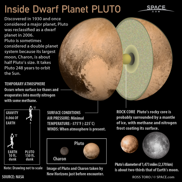 Inside Dwarf Planet Pluto