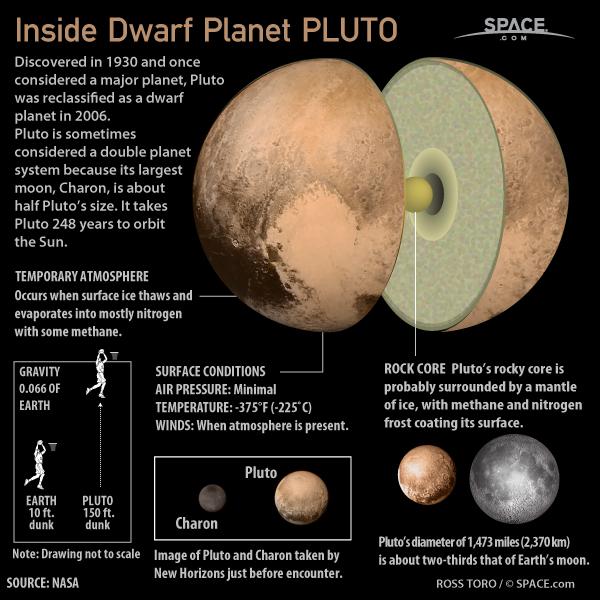 Pluto Infographic