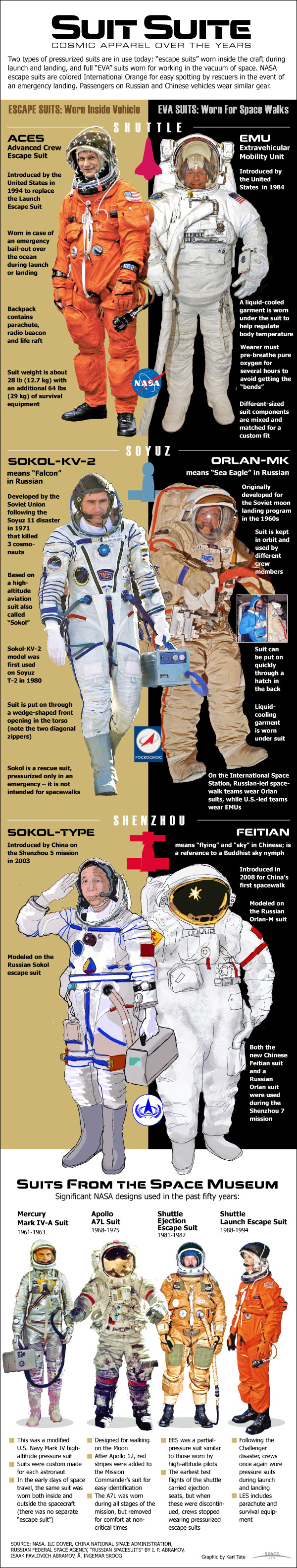 Spacesuit Suite: Evolution of Cosmic Clothes (Infographic)