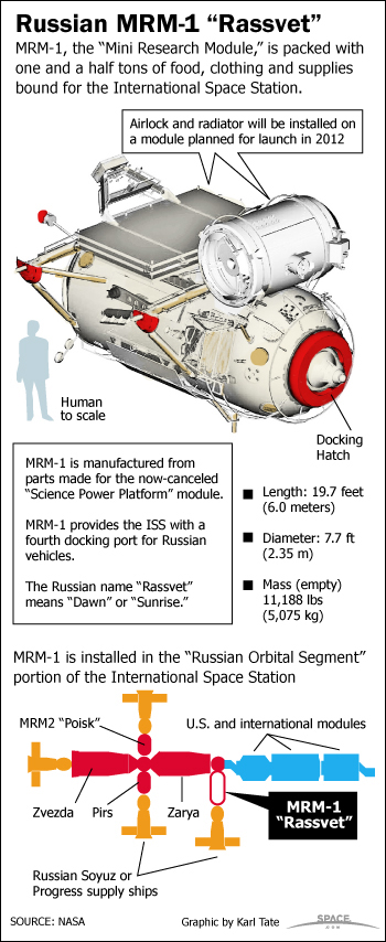 "The Russian MRM-1 ""Rassvet"" is a mini research and supply module that will dock with the International Space Station."