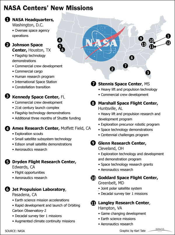 Space.com lists the NASA Mission Centers for outer space research and space flight.