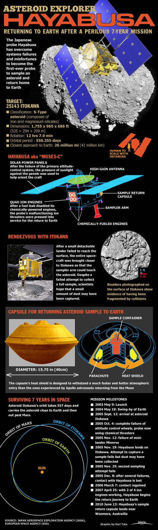 How Japan's Hayabusa Asteroid Mission Worked (Infographic)