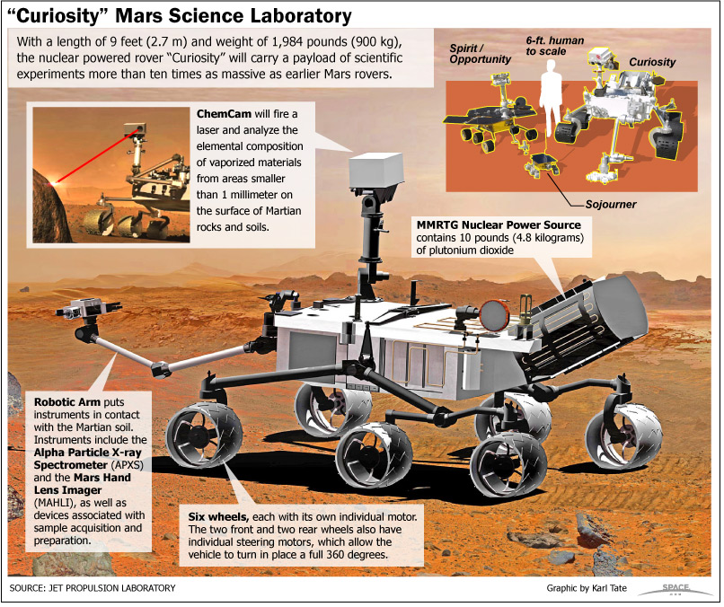 The Mar rover tool Curiosity will perform numerous scientific experiments of the red planet
