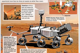 """NASA's Mars rover Curiosity, also called the Mars Science Laboratory, is the largest rover ever sent to Mars. <a href=""""http://www.space.com/78-curiosity-mars-science-laboratory.html"""">See how the Curiosity rover works in this SPACE.com infographic</a>."""