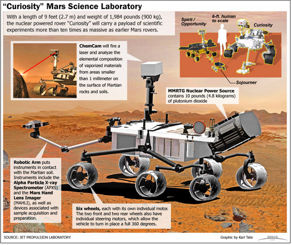 "NASA's Mars rover Curiosity, also called the Mars Science Laboratory, is the largest rover ever sent to Mars. <a href=""http://www.space.com/78-curiosity-mars-science-laboratory.html"">See how the Curiosity rover works in this SPACE.com infographic</a>."