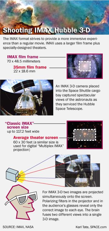 Hubble IMAX Infographic