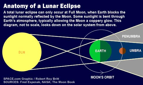 Coming Feb. 20: Total Eclipse of the Moon