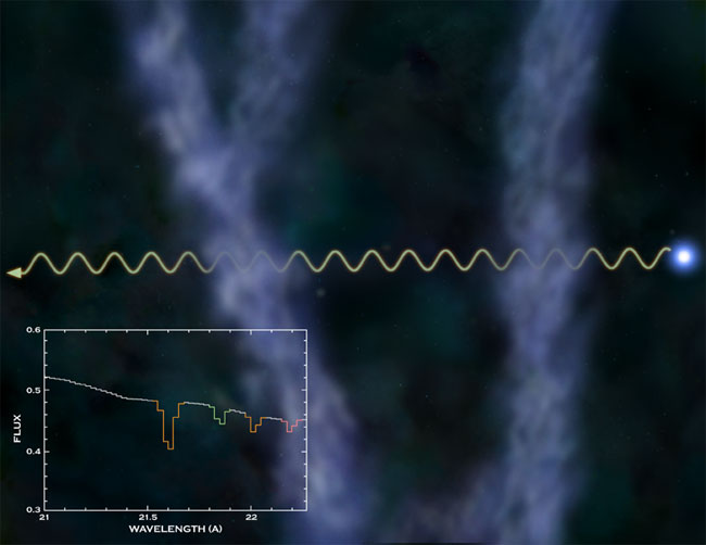 Researchers: Some Missing Matter Found