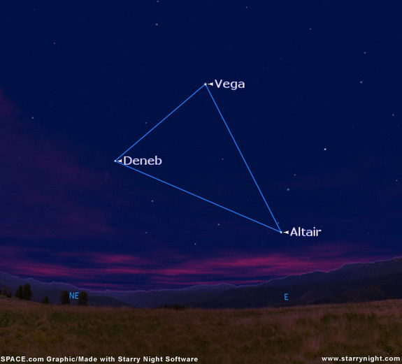 The Summer Triangle at about 10 p.m. local time in July from mid-northern latitudes.
