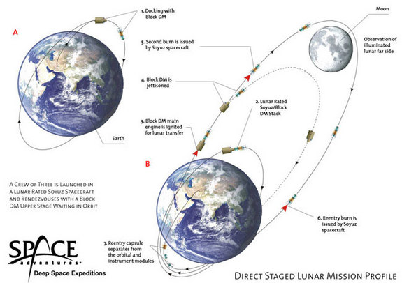 The Direct Stage profile is a nine-day mission with a three-day free flight in low Earth orbit and a five-and-one-half-day lunar flight segment.