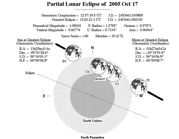 Viewer's Guide: Partial Lunar Eclipse Oct. 17
