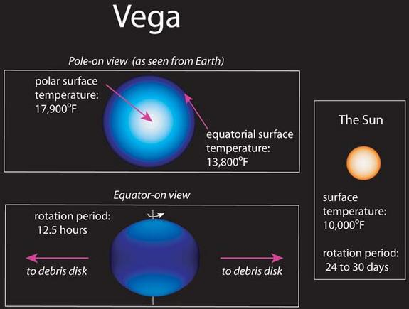 This artist's concept contrasts Vega with our own Sun.