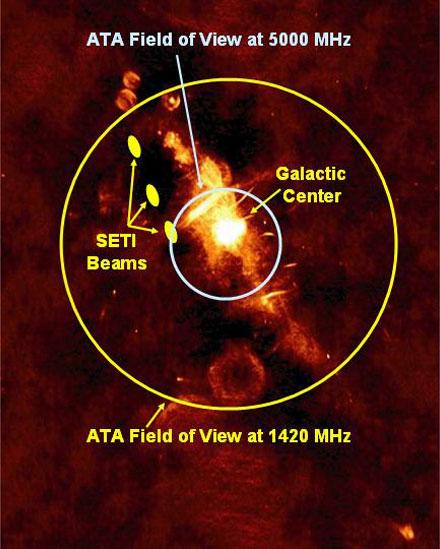 Sharing the Allen Telescope Array