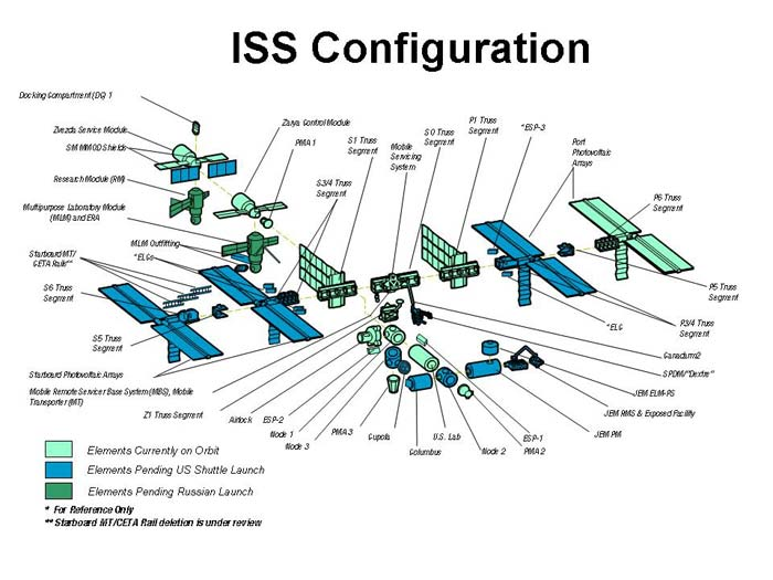 NASA, Partners Set Space Station Construction Plan