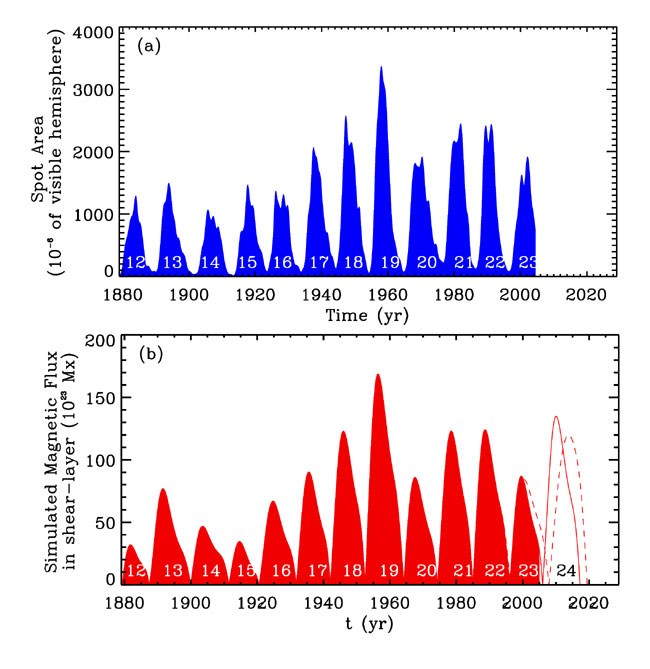 New Model Predicts More Intense Solar Storms Ahead