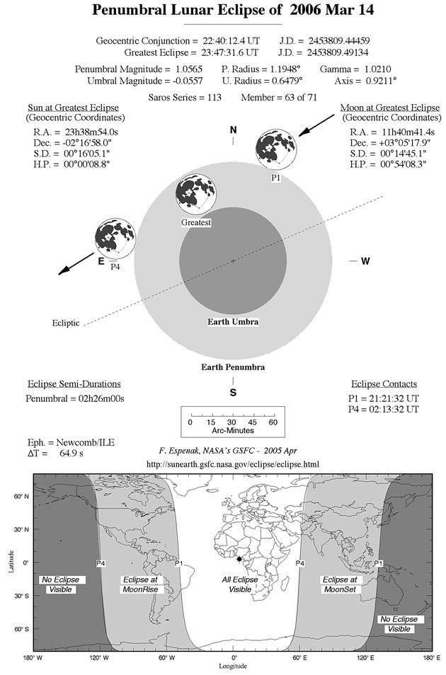 Shady Drama: Penumbral Lunar Eclipse March 14