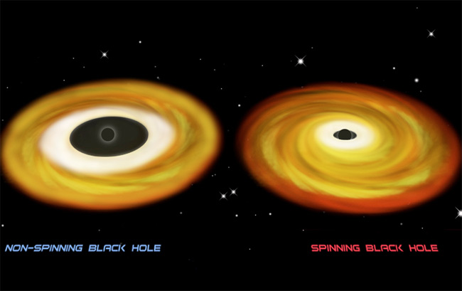 Fastest-spinning Black Hole