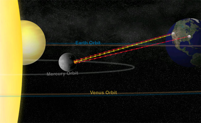 Surprise Slosh! Mercury's Core is Liquid