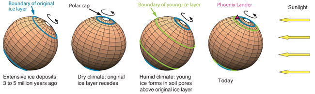 Wobbles of Mars Produced 40 Ice Ages