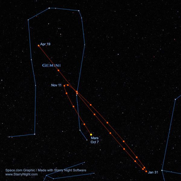 Cosmic Illusion: Mars to Move Backward