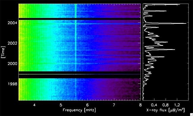 Flaring Temper Causes Sun to Quake