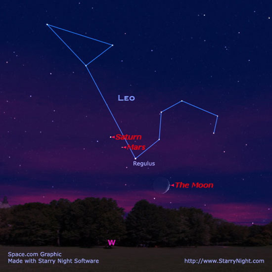 Mars and Saturn Get Together