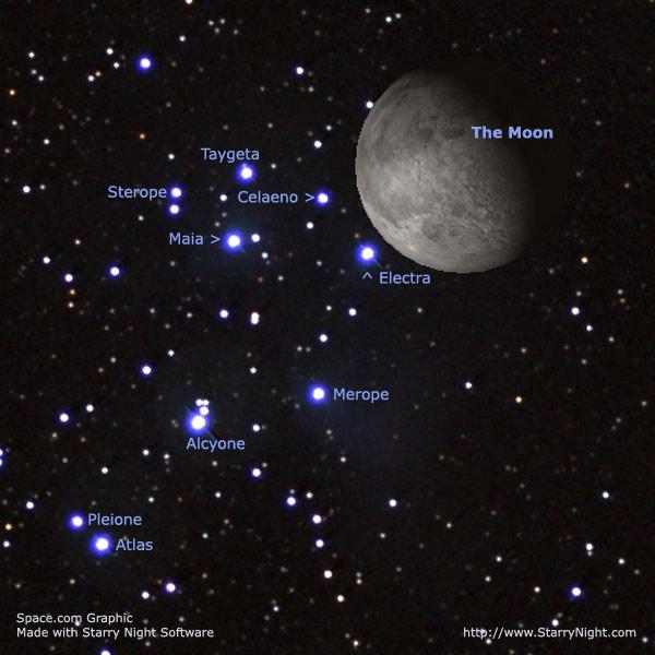 Star Cluster to Hide Behind Moon