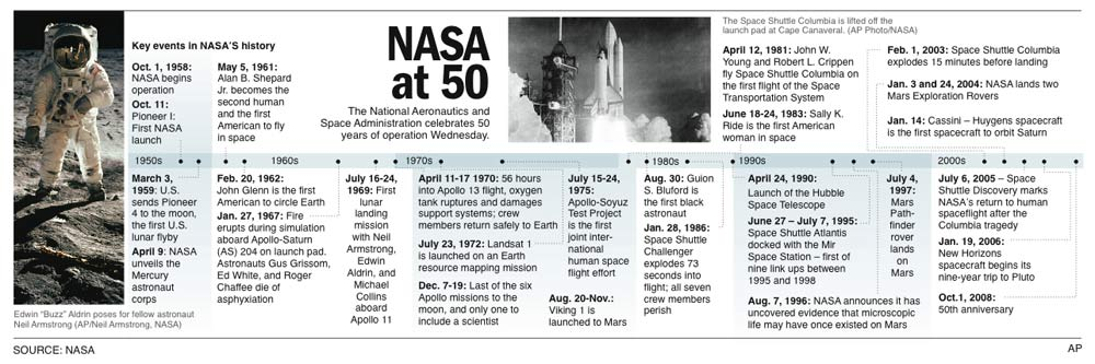 50 Years in Space: NASA's Roadmap to 2058