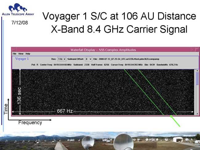 SETI Signal Detectors on the Allen Telescope Array: First Light, Faint Fiducials