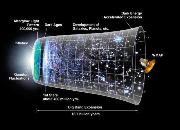 Did the Universe Begin As a Simple 1-D Line?