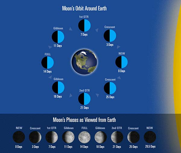 How Moon Phases Work