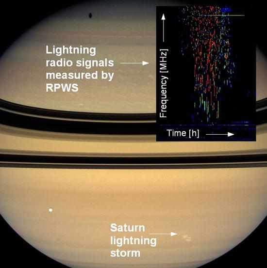 Longest Lightning Storm: Saturn Sets Record