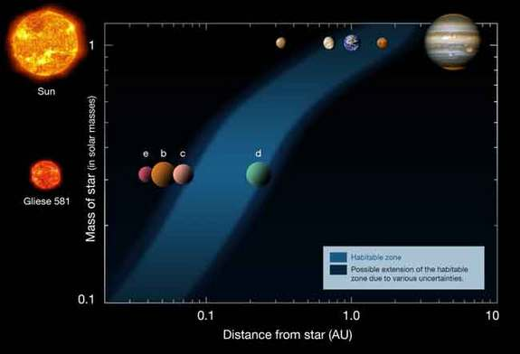 This diagram shows the distances of the planets in our solar system (upper row) and in the Gliese 581 system (lower row), from their respective stars (left). The habitable zone is indicated as the blue area. The smallest known exoplanet to date is Gliese 581 e, which is nearly twice Earth's mass.
