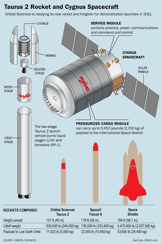 This graphic shows Orbital Sciences' Cygnus spacecraft and Taurus 2 rocket, and compares them to NASA's space shuttles and SpaceX's Falcon 9 rocket.