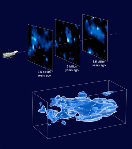 Researchers created a 3D map of dark matter in a large portion of the universe by combining gravitational lensing data from more than half a million galaxies scattered across a range of distances from Earth. The three axes of the box (bottom) correspond to sky position, and distance from Earth, increasing from left to right.