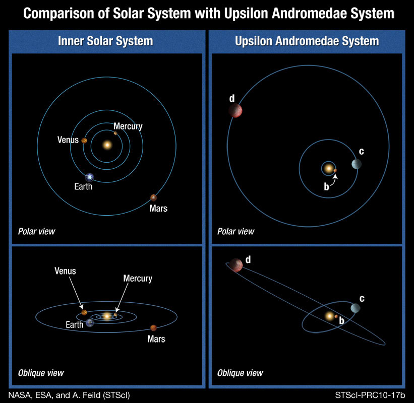 Weird Orbits of Alien Planets Could Affect Chances for Life