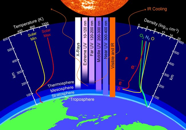 Record Collapse of Earth's Upper Atmosphere Puzzles Scientists