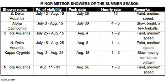 This table shows list of the minor summer meteor showers for 2010 and the best times to view them. <a href=http://www.space.com/spacewatch/summer-meteor-showers-skywatching-100723.html>Full Story</a>.