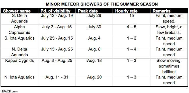 Summer Meteor Shower Season in Full Swing