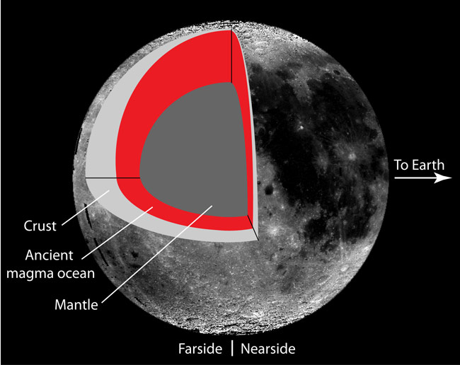 Far Side of the Moon Explained