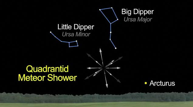 Quadrantid Meteor Shower and Solar Eclipse to Coincide On Tuesday