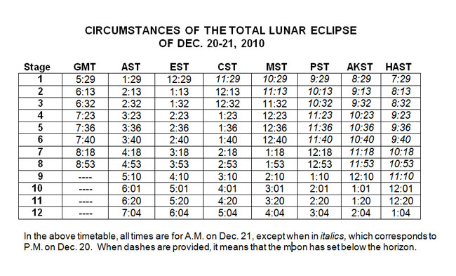 The 12 Stages of Monday's Total Lunar Eclipse