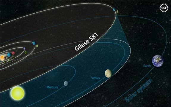 The orbits of planets in the Gliese 581 system are compared to those of our own solar system. The Gliese 581 star has about 30 percent the mass of our sun, and the outermost planet is closer to its star than we are to the sun. Gliese 581d might be able to sustain liquid water on its surface.