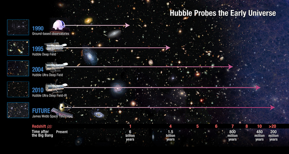 This NASA graphic shows how astronomers have used the Hubble Space Telescope to see deeper into the cosmos than ever before and hope to see even farther with the future James Webb Space Telescope.